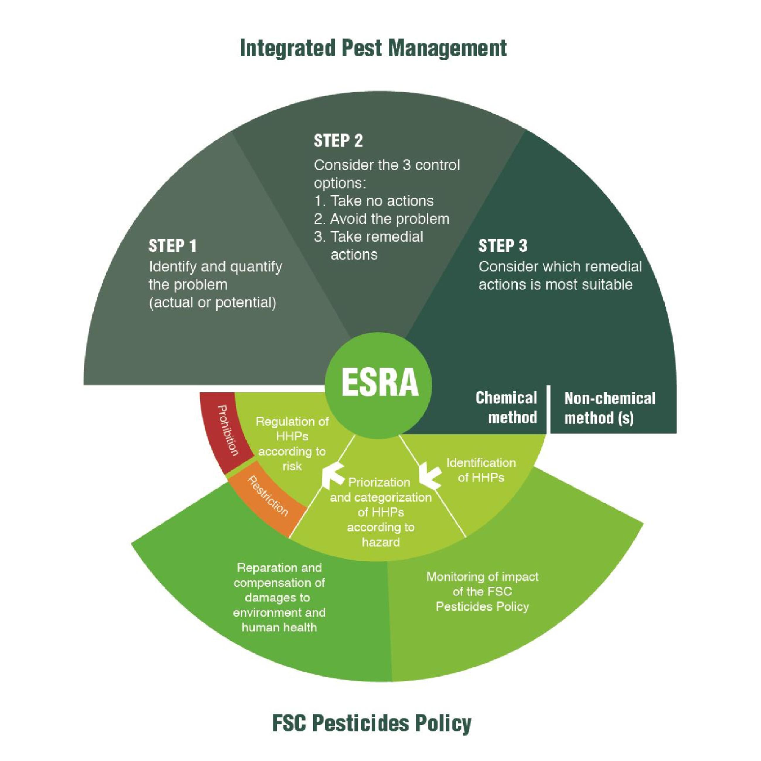 IPM FSC Pesticide Policy